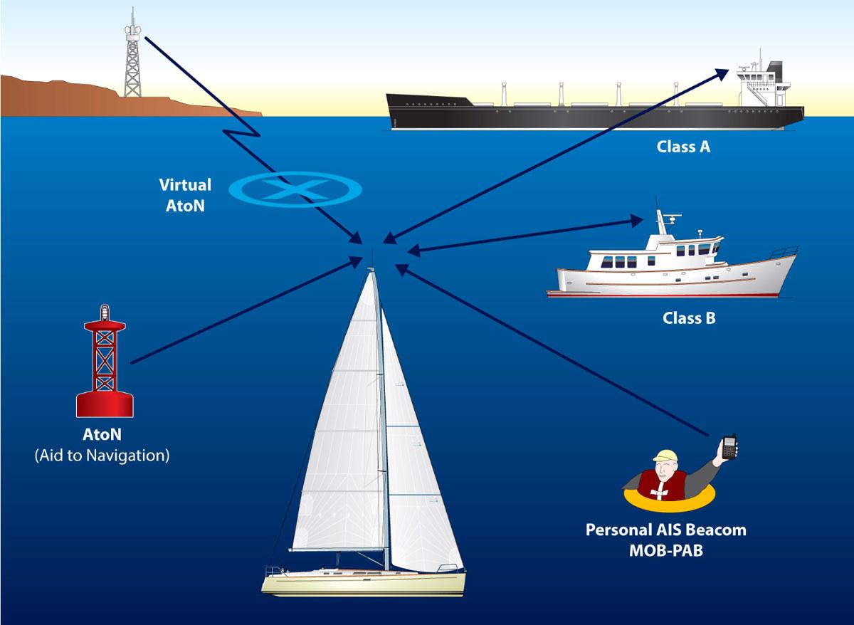 Gadget e oceano.